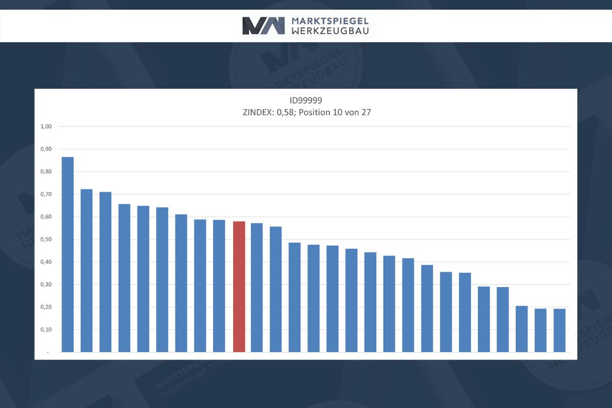 mw-markt-positionierung