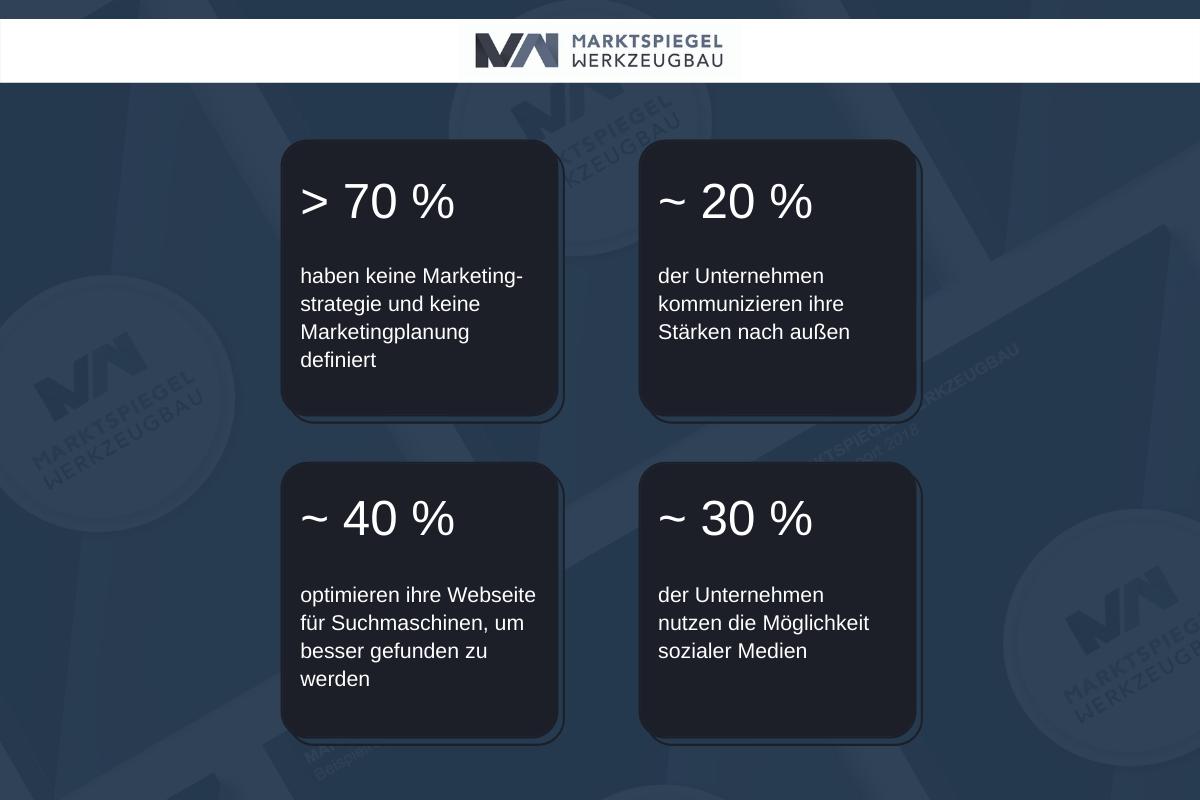 mw-kennzahlen-grafik-marketing
