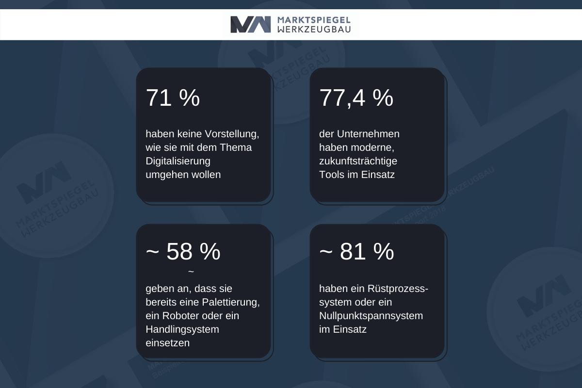 mw-kennzahlen-grafik-automatisierung-digitalisierung